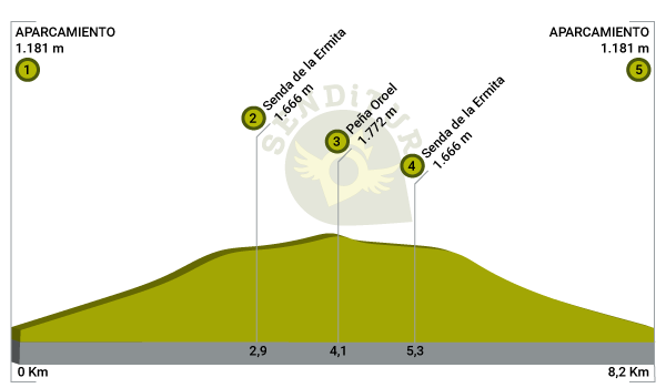 Profile of the route Ascent to Oroel Rock