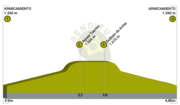 Profile of the route of Tuertas Waters