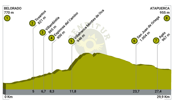 Profile of Stage 10 Belorado-Atapuerca of the French Way
