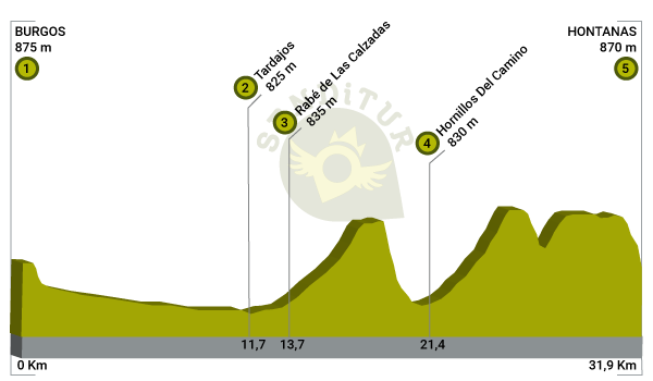 Profile of Stage 12 Burgos-Hontanas of the French Way