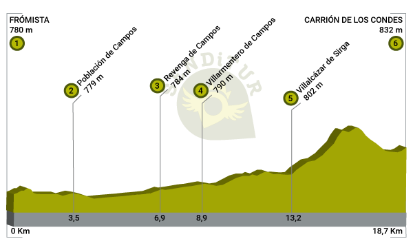 Profile of Stage 14 Frómista-Carrión de los Condes of the French Way