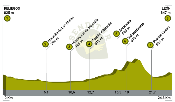 Profile of Stage 17 Reliegos-Leon of the French Way