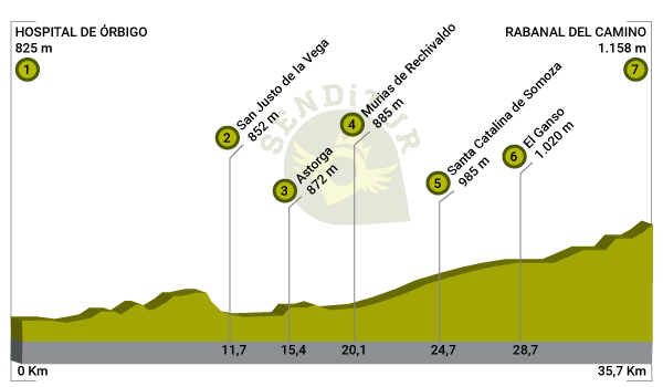 Profile of Stage 19 Hospital de Órbigo-Rabanal del Camino of the French Way