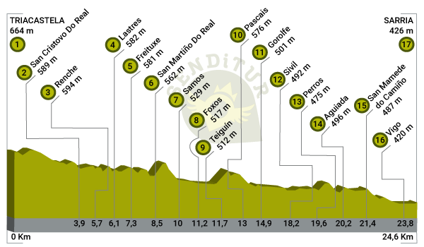 Profile of Stage 24b Triacastela-Sarria by Samos of the French Way