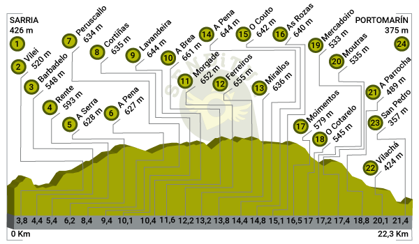 Profile of Stage 25 Sarria-Portomarín of the French Way