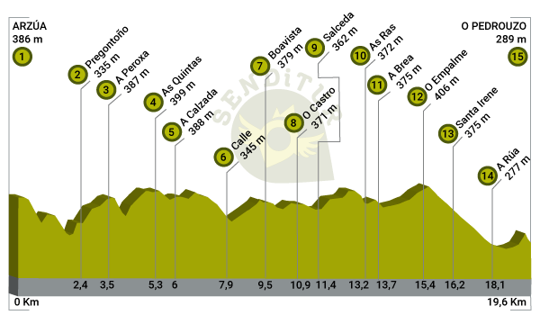 Profile of Stage 28 Arzúa-O Pedrouzo of the French Way