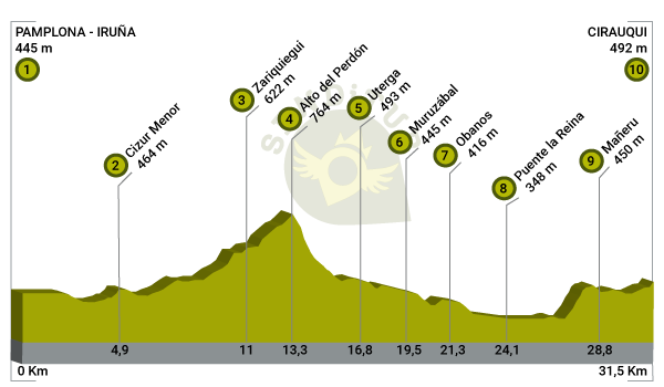 Profile of Stage 4 Pamplona-Puente la Reina-Cirauqui of the French Way