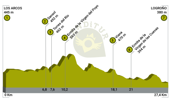 Profile of Stage 6 Los Arcos-Logroño of the French Way
