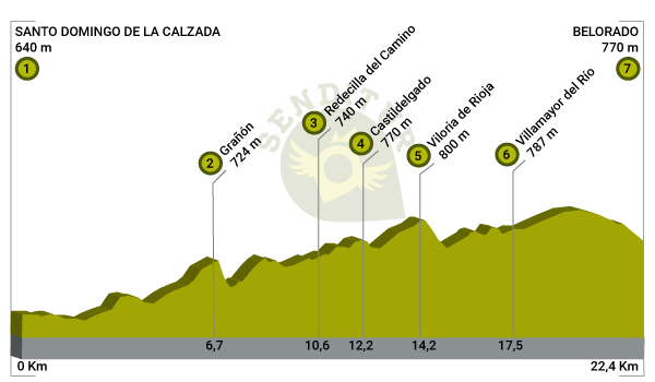 Profile of Stage 9 Santo Domingo de la Calzada-Belorado of the French Way