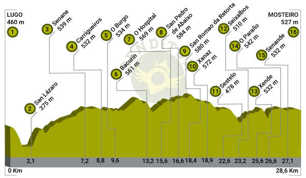 Profile of Stage 10 Lugo-San Romao da Retorta of the Primitive Way