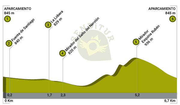 Profile of the Jump of the Nervión route
