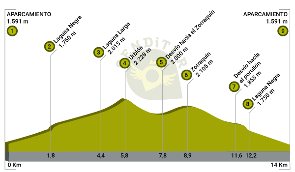 Profile of the route Ascent to Urbión from Black Lagoon