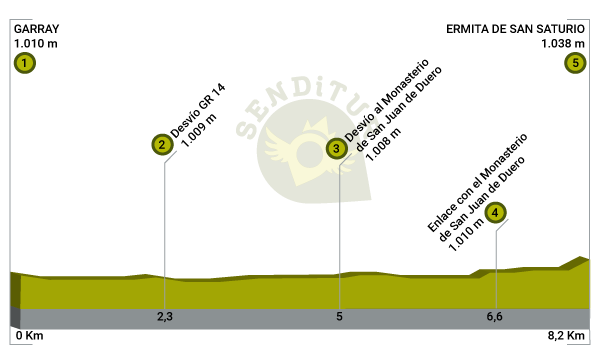 Profile of the Trail of the Duero from Garray to Soria