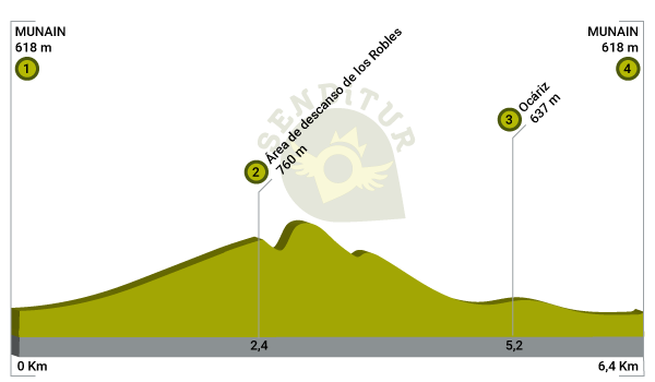 Profile of the Route of the Centenary Oaks