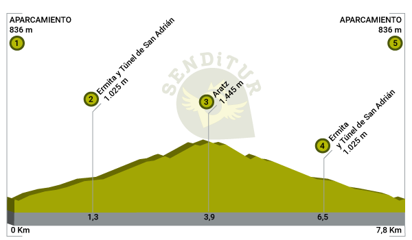 Profile of the route to Mount Aratz by the San Adrián Tunnel