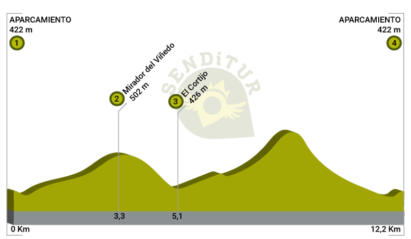 Profile of the route Path of El Cortijo