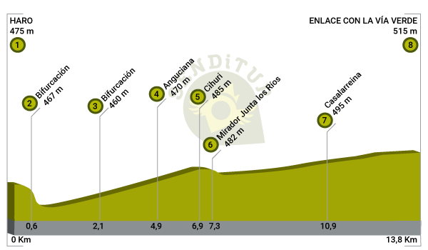 Profile of the Green Route of Oja Tirón